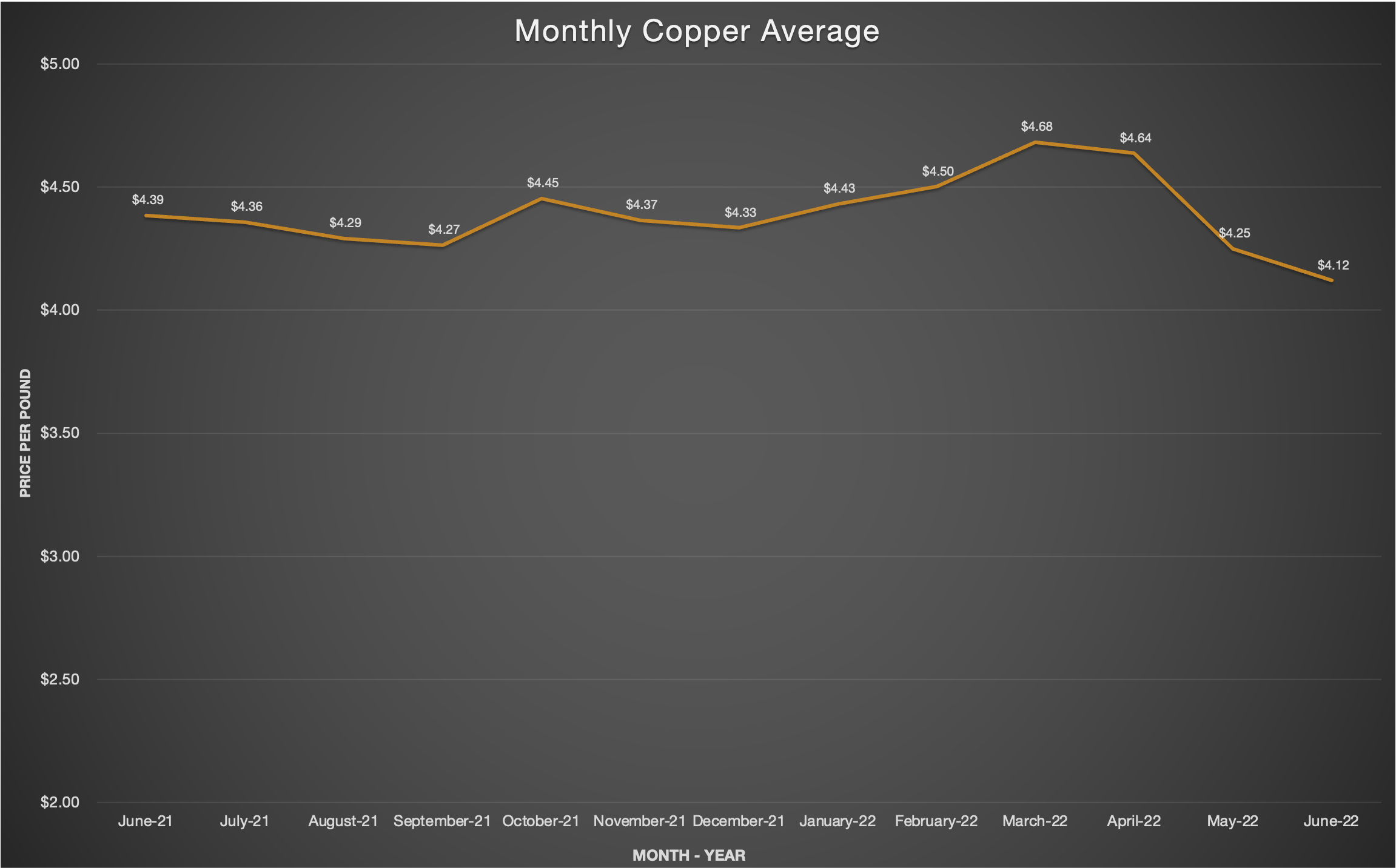 Monthly Copper Average