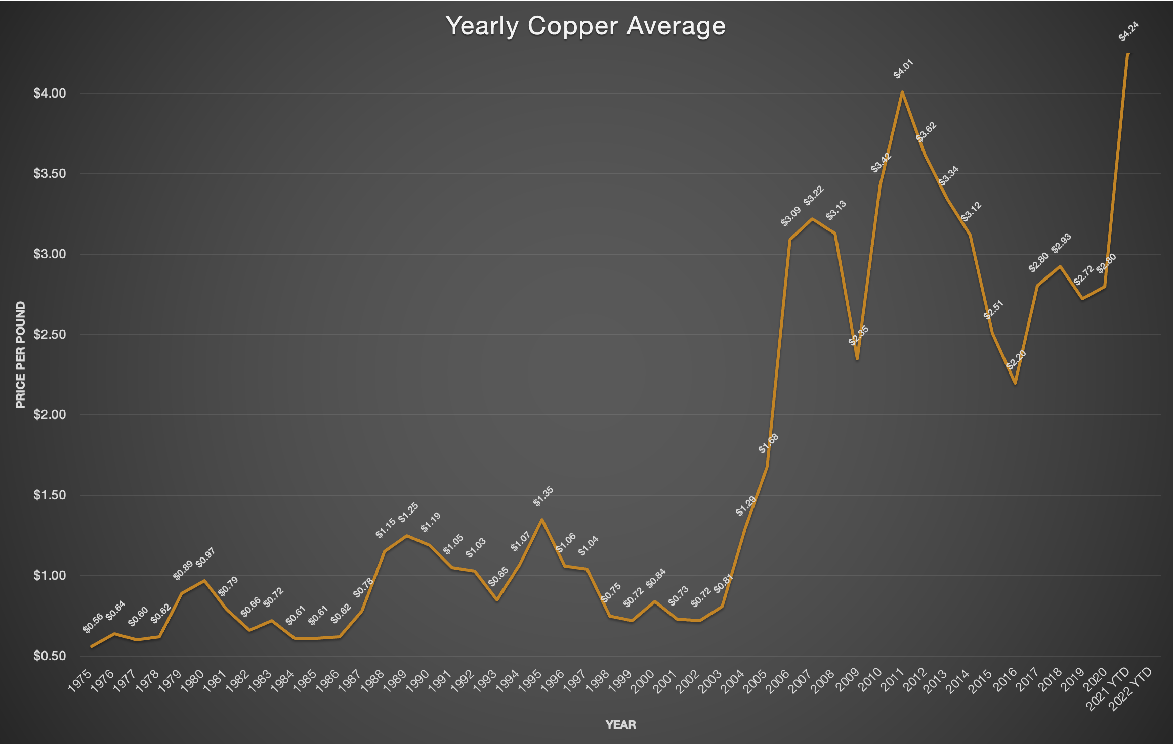 Yearly Copper Average